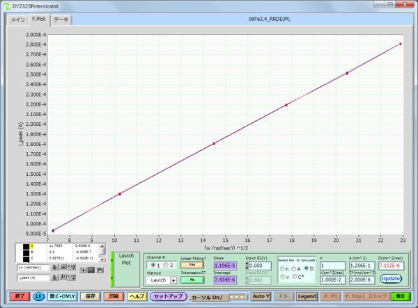 回転数からlevichプロットを作製。実験条件(濃度、電極面積、スキャンレート、反応電子数)から、拡散係数の自動計算例を示します。