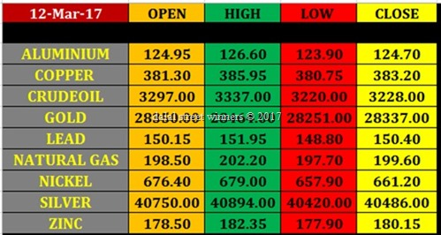 Today's commodity Market closing rates 10 march 17