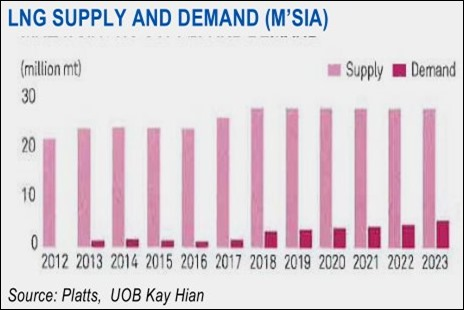 malaysia oil gas supply demand