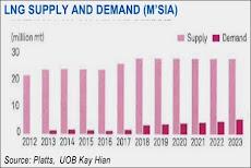 Malaysia - Oil & Gas Stock Top Picks