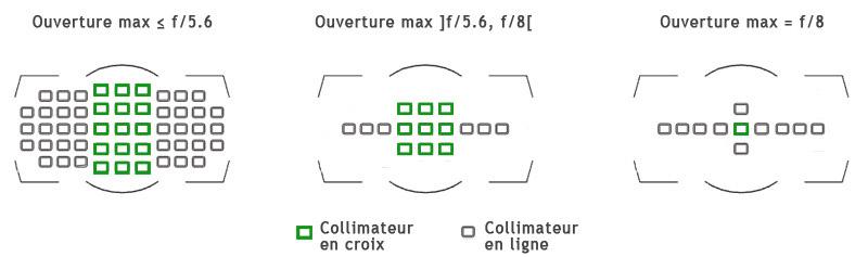 collimateurs - ouverture maximale limite