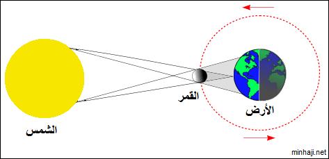 دروس ميدان الظواهر الضوئية والفلكية  حسب منهاج الجيل الثاني 2016 Solar%2Biclips