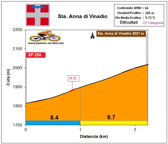 Altimetría Santa Anna di Vinadio