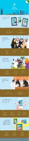 استخدام السعودية لتويتر في رمضان #انفوجرافيك