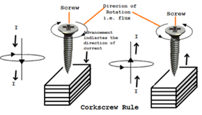 corkscrew-rule