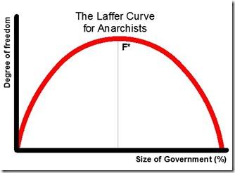 Laffer-Anarchy