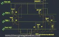 Hệ thống cấp thoát nước trong nhà ở dân dụng - thi công trang trí nội thất