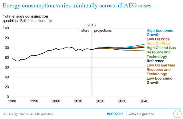 Energy-related carbon emissions from the U.S., 1980-2016 and projected to 2040. Graphic: EIA