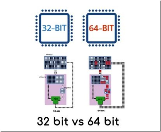 processor 32 bit vs 64 bit