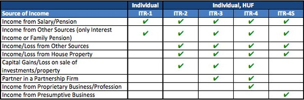 types of itr forms