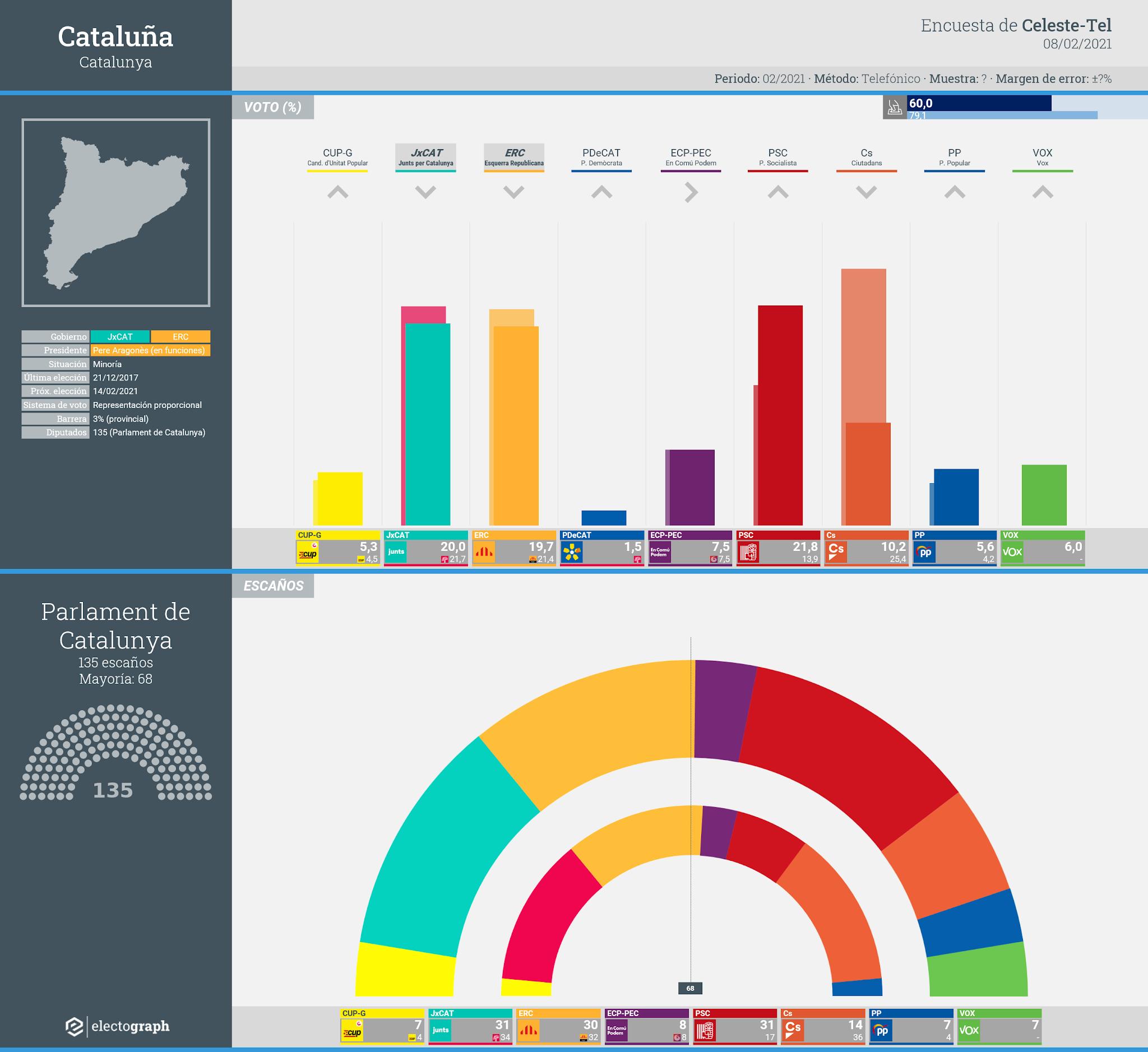 Gráfico de la encuesta para elecciones generales en Cataluña realizada por Celeste-Tel, 8 febrero 2021