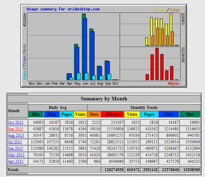 Klik pada bulan yang ingin Anda lihat statistiknya secara detail