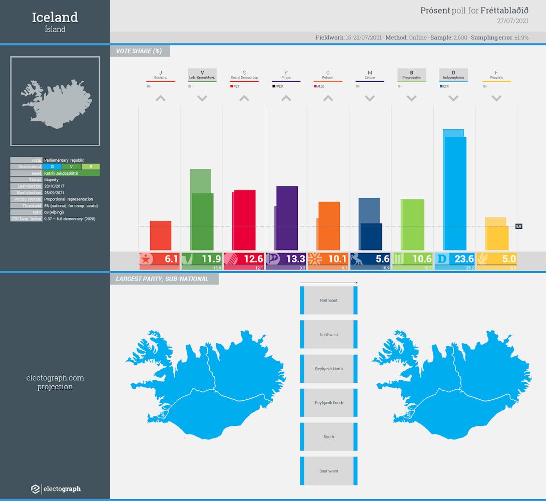 ICELAND: Prósent poll chart for Fréttablaðið, 27 July 2021