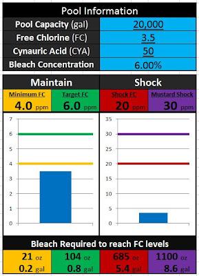 Graphical Chlorine Dosing Calculator V2 1 Spreadsheet
