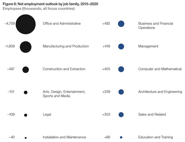 Net employment outlook by job family, 2015–2020. Graphic: WEF