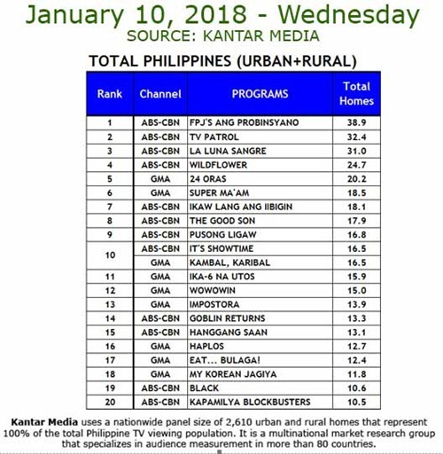 Kantar Media TV Ratings - Jan. 10, 2018