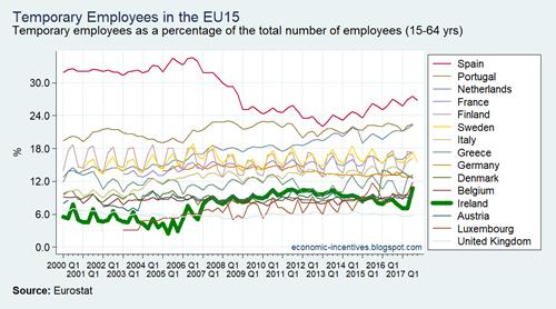 EU15 LFS Temporary Employees