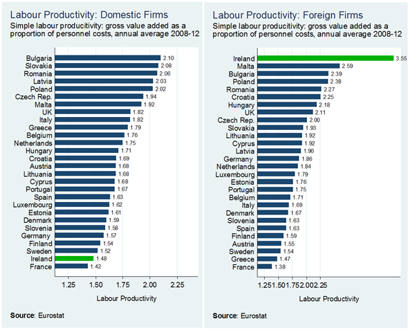 Labour Productivity - Dom v For