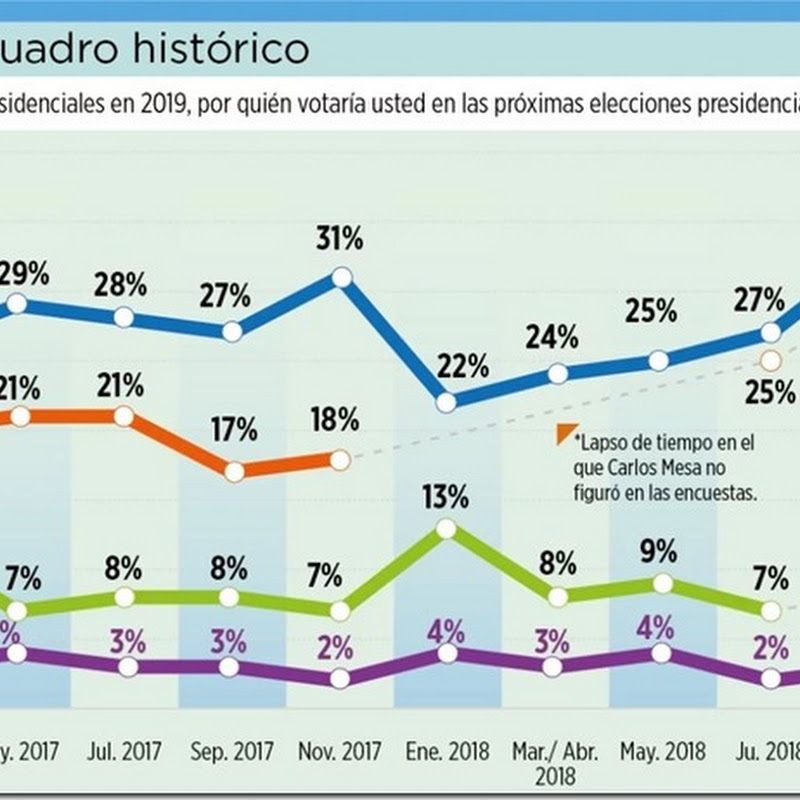 En dos años, el techo electoral de Evo Morales no pasó del 33%