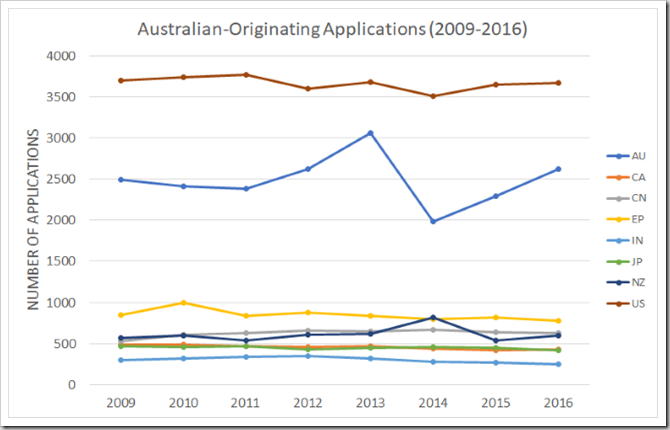 2009-2016 Australian-originating applications
