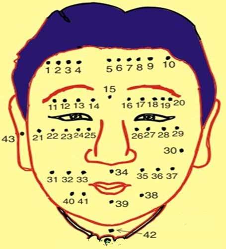 Xem bói nốt ruồi trên mặt phụ nữ