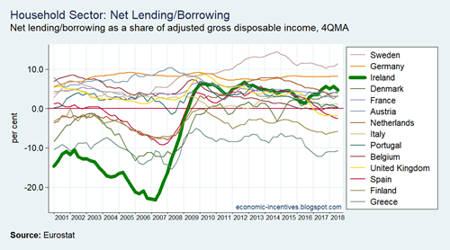 EU15 Household Net Lending-Borrowing