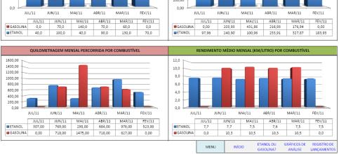 Figura 4 - Gráficos de quilometragem mensal e rendimento por combustível