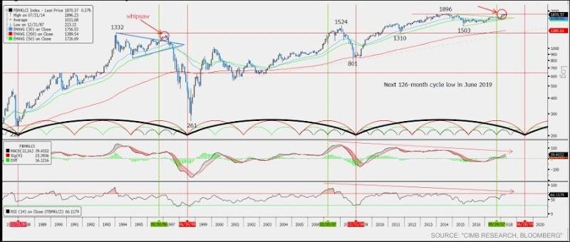 fbm klci monthly chart