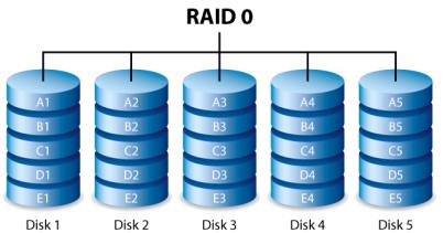 As vantagens de RAID (RAID 0 vs RAID 1 vs RAID 5)