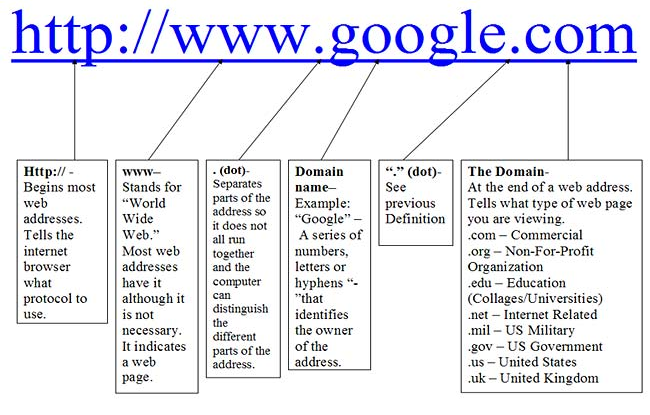 the fun night group  the internetalthough urls are all different  they share common characteristics  the basic diagram of a url is shown below