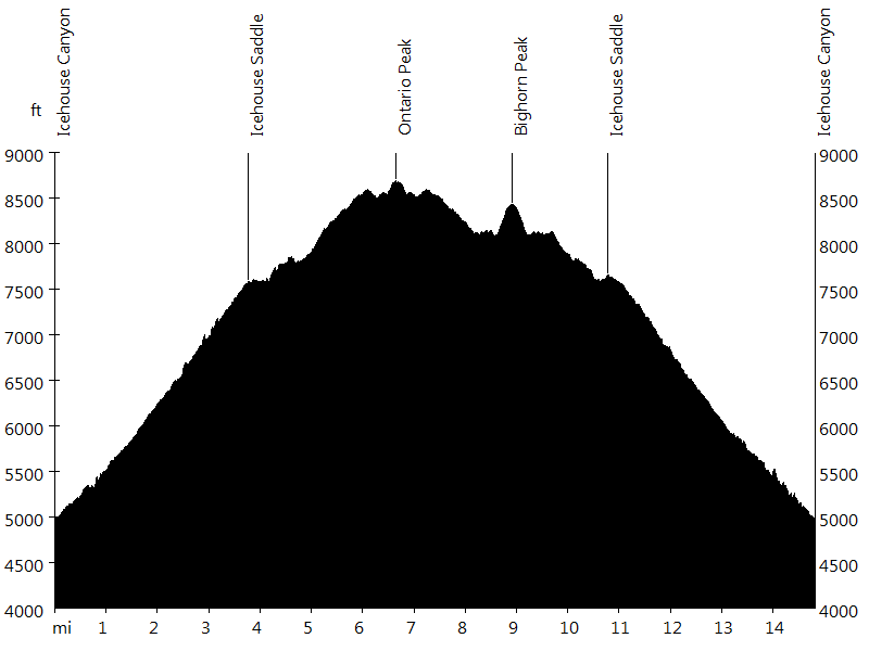 Ontario Peak and Bighorn Peak • Route Profile