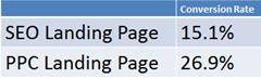 Página SEO vs. página PPC. Datos.