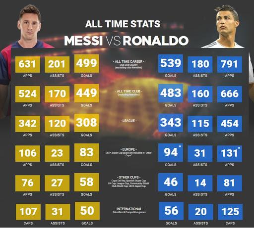 Ronaldo%2Bvs%2BMessi%2BAll%2Btime%2BStat
