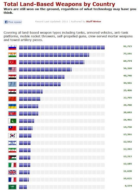 Военный потенциал стран мира