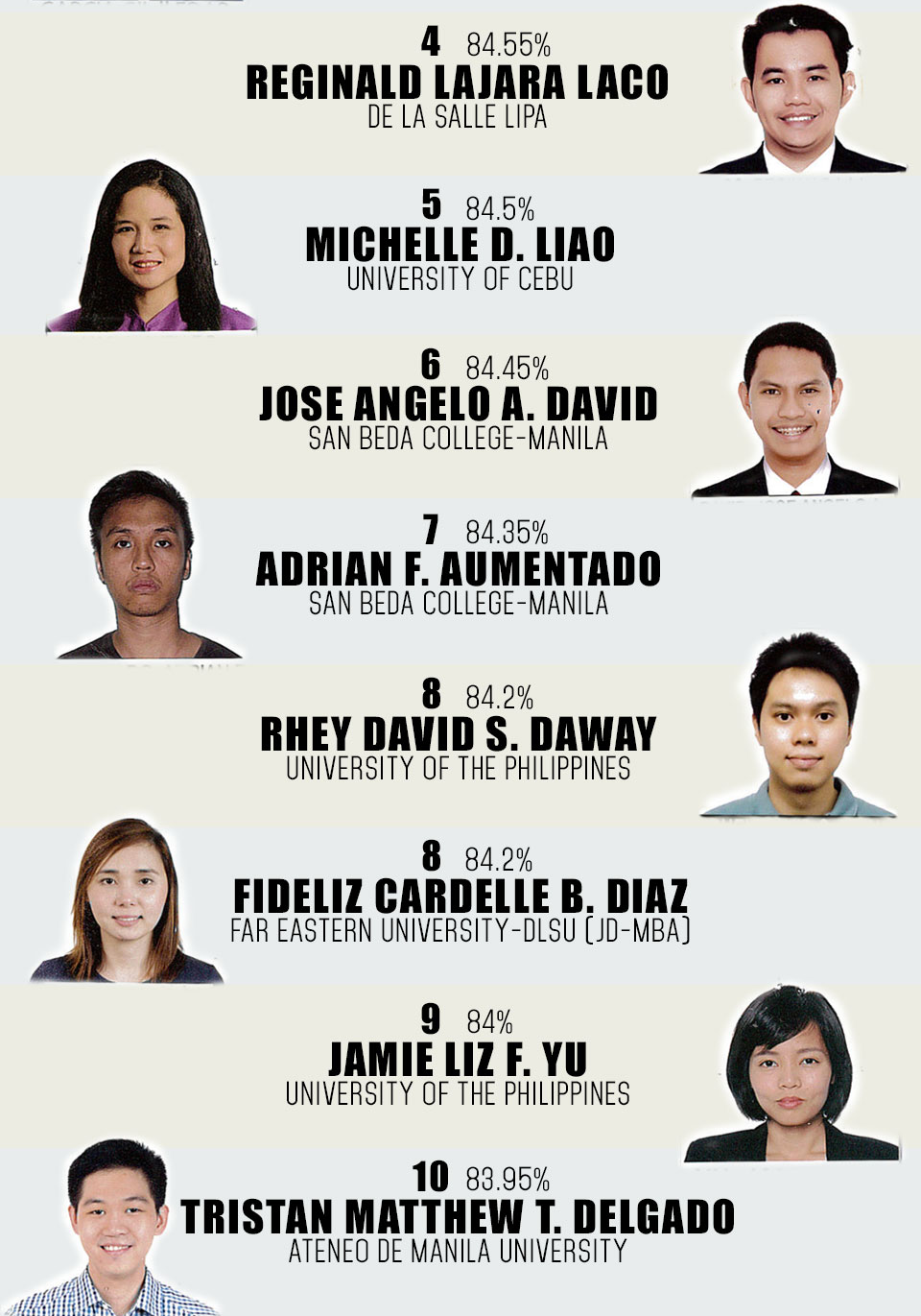 2014 bar exam top 10 with picture 03-26-2015-01