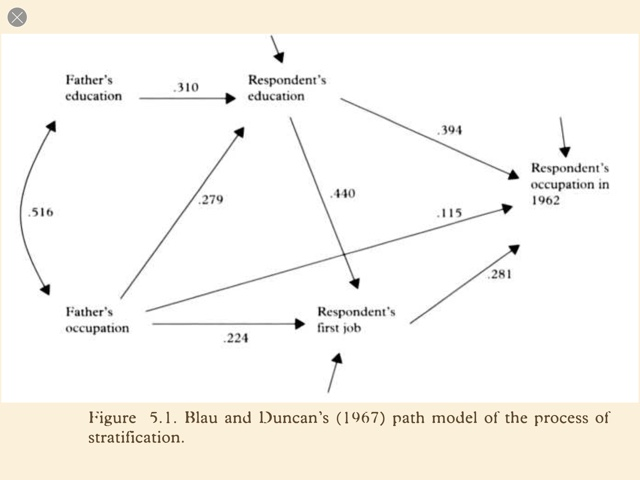weak associations and non causal relationship examples