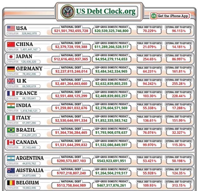 Screenshot of the World Debt Clock, 26 September 2018. Graphic: US Debt Clock