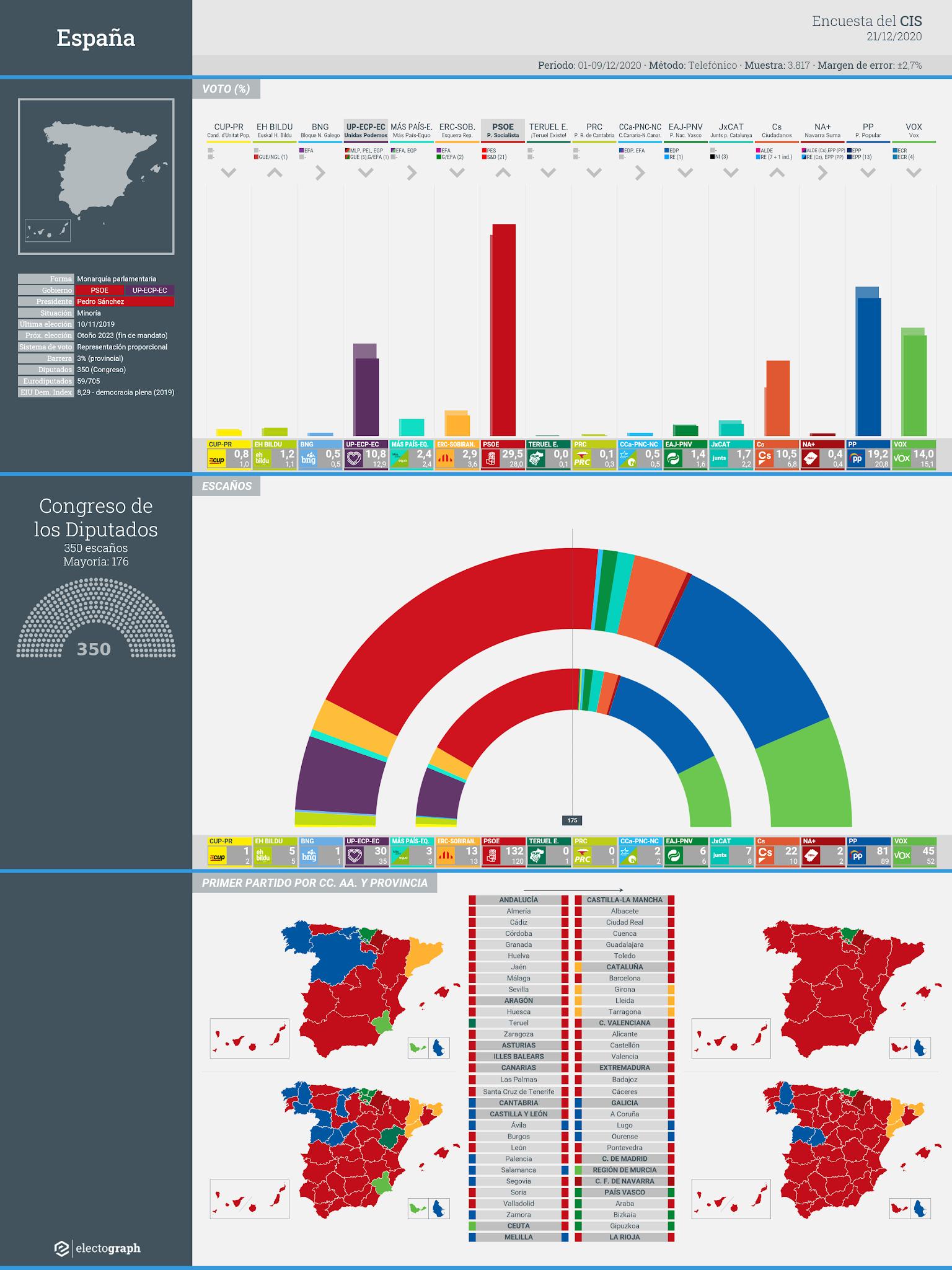 Gráfico de la encuesta para elecciones generales en España realizada por el CIS, 21 de diciembre de 2020