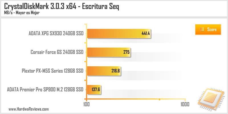 ADATA XPG SX930 240GB SSD CrystalDisk escritura