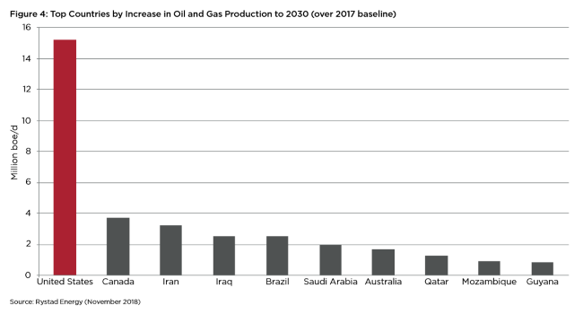 Top Countries by Increase in Oil and Gas Production to 2030 (over 2017 baseline). Data: Rystad Energy (November 2018). Graphic: Oil Change International