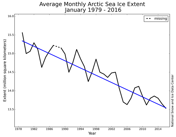 Monthly January ice extent for 1979 to 2016 shows a decline of 3.2 percent per decade. The monthly average January 2016 sea ice extent was the lowest in the satellite record. Graphic: National Snow and Ice Data Center