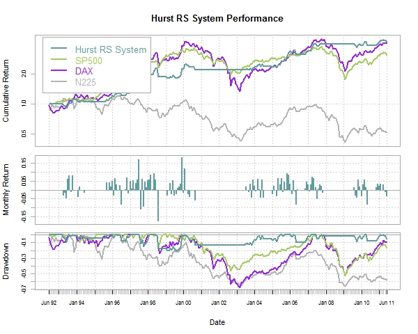 Hurst as Relative Strength