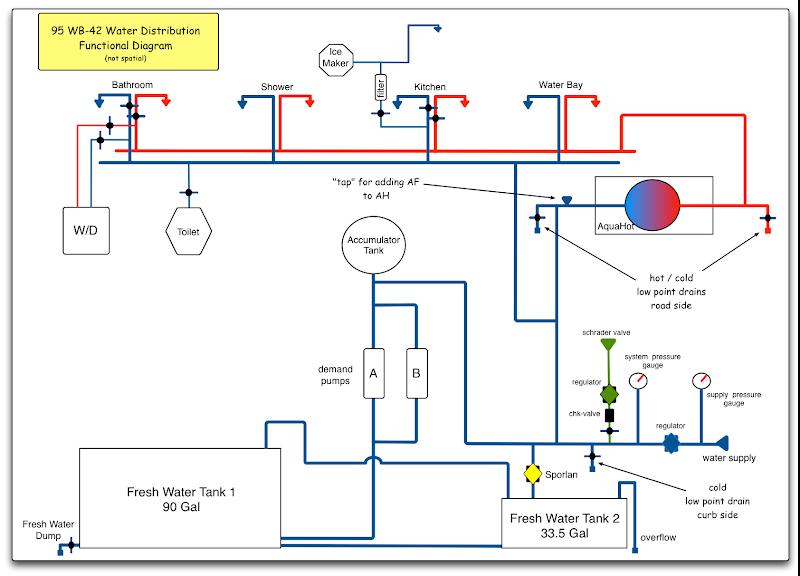 95 wb-42 plumbing diagrams - wanderlodge owners group on honda  motorcycle repair diagrams, pollak ignition switch wiring