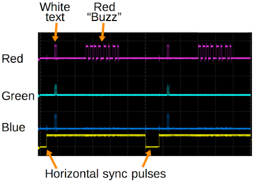 Oscilloscope trace of VGA signals, showing red, green, blue and horizontal sync.