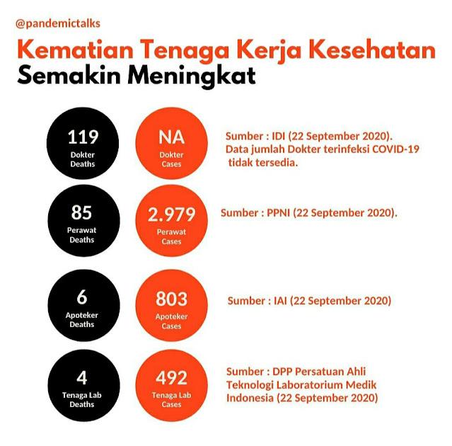 Jumlah Kasus dan Kematian Tenaga Kesehatan (source : @pandemictalks )