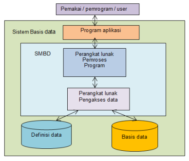 Konsep system basis data dan DBMS