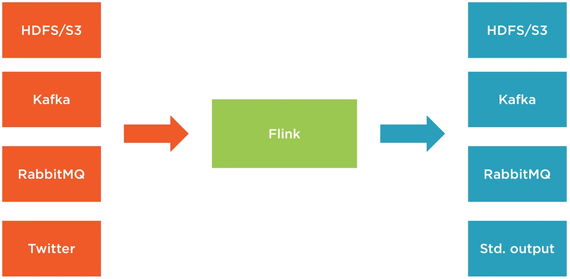 Flink streaming overview
