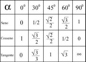 seno, cosseno, tangente 30, 60, 90, 45, 120