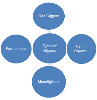 Types of Giggers/ Freelancers