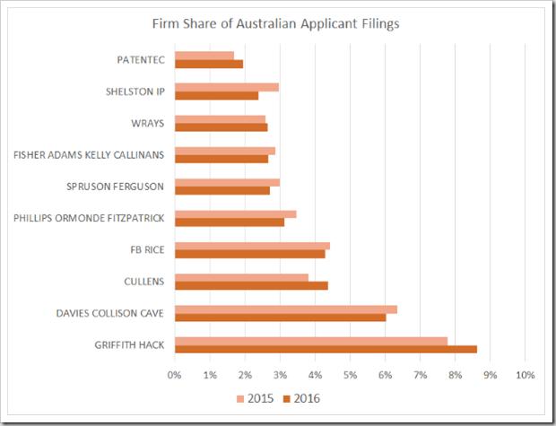 Australian Applicants